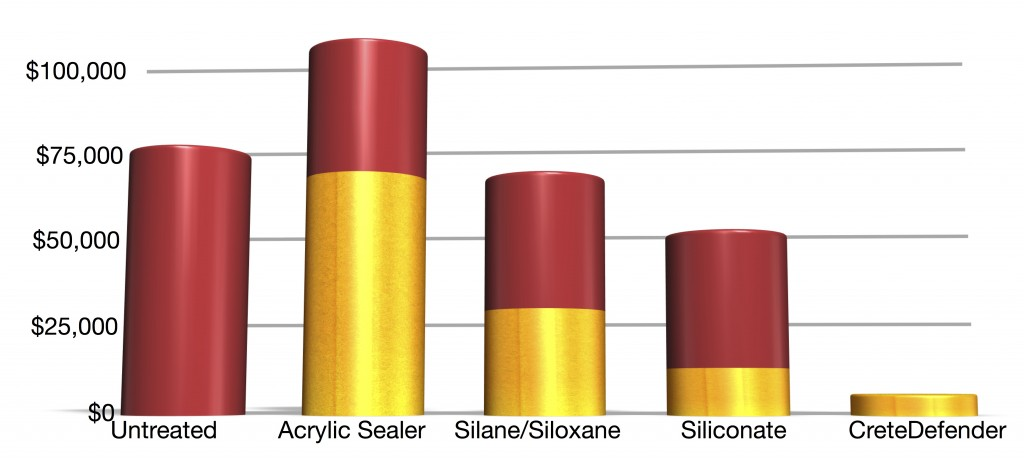 Cost ccomparison between different sealers